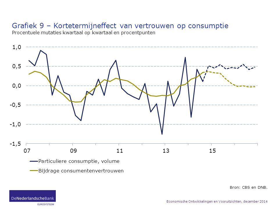 Grafiek 9 – Kortetermijneffect van vertrouwen op consumptie