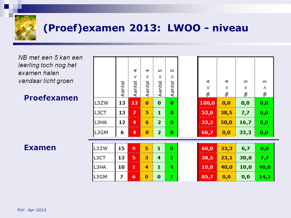 (Proef)examen 2013: LWOO - niveau