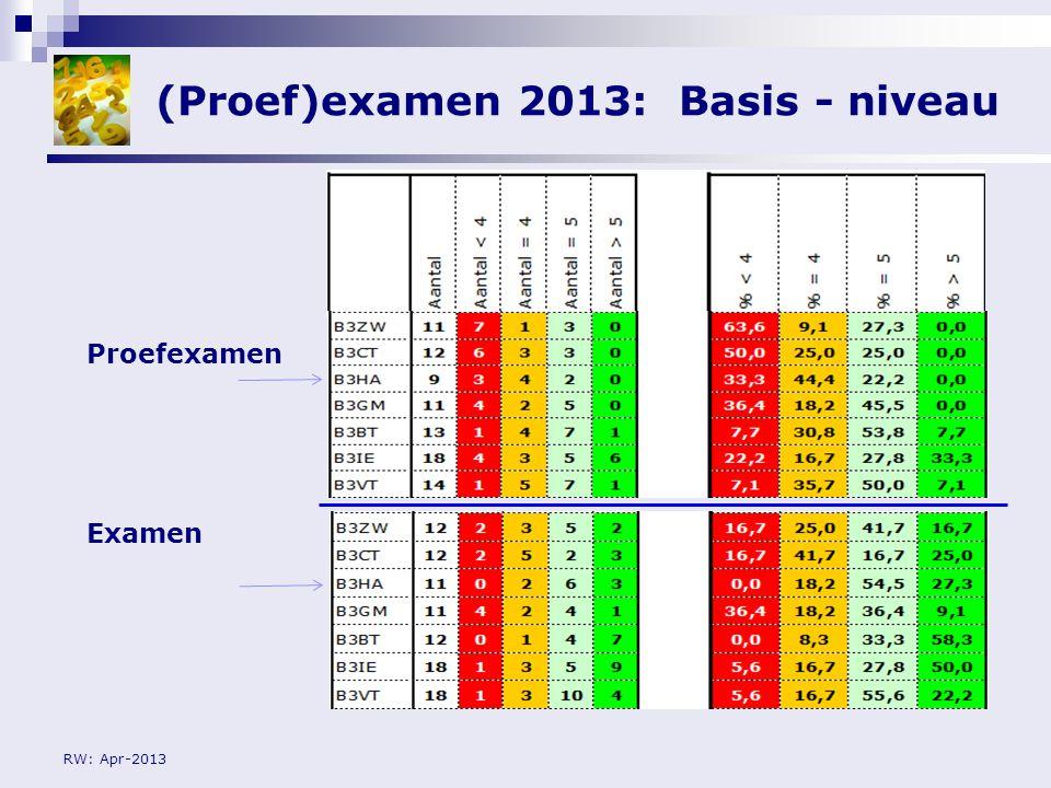(Proef)examen 2013: Basis - niveau