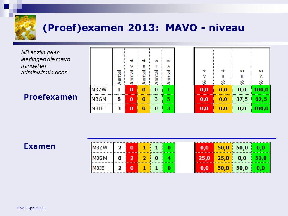 (Proef)examen 2013: MAVO - niveau