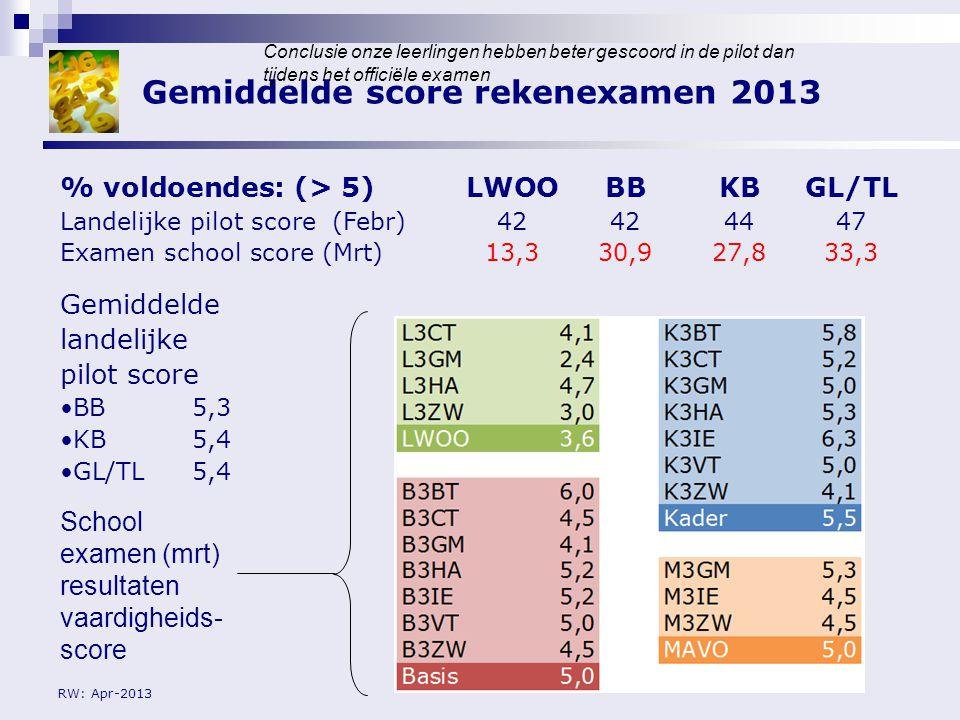 Gemiddelde score rekenexamen 2013