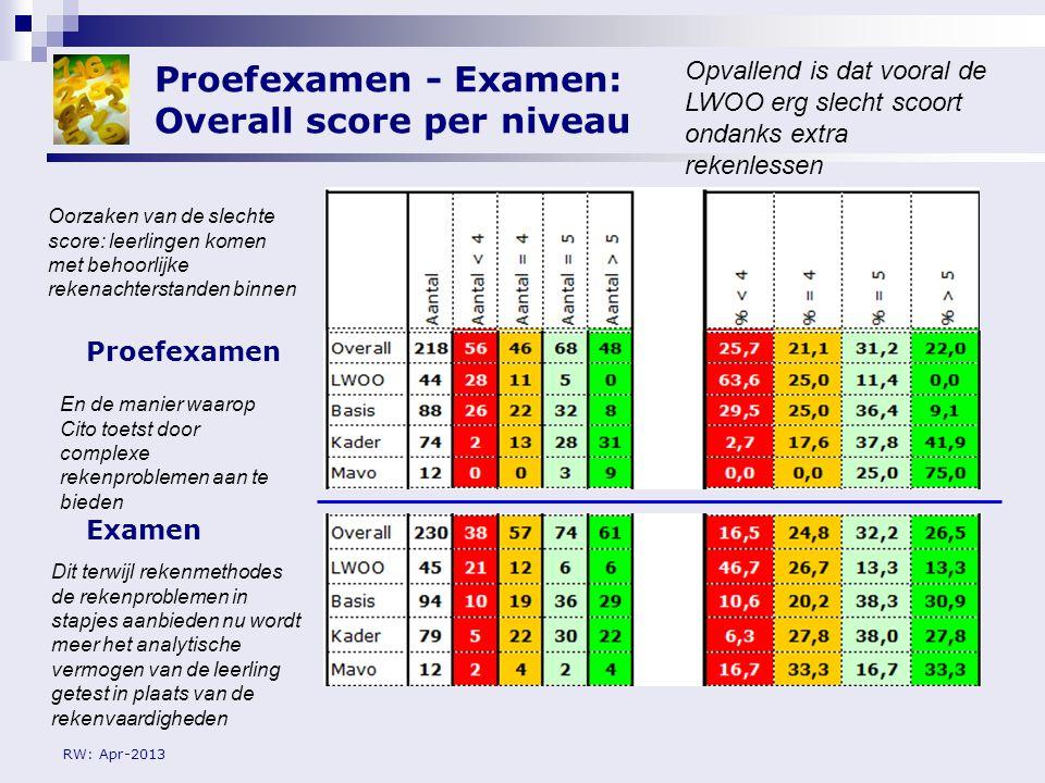 Proefexamen - Examen: Overall score per niveau