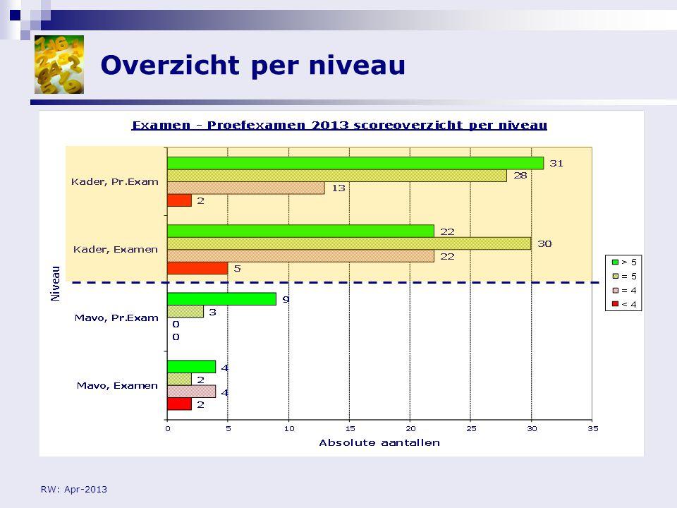 Overzicht per niveau RW: Apr-2013