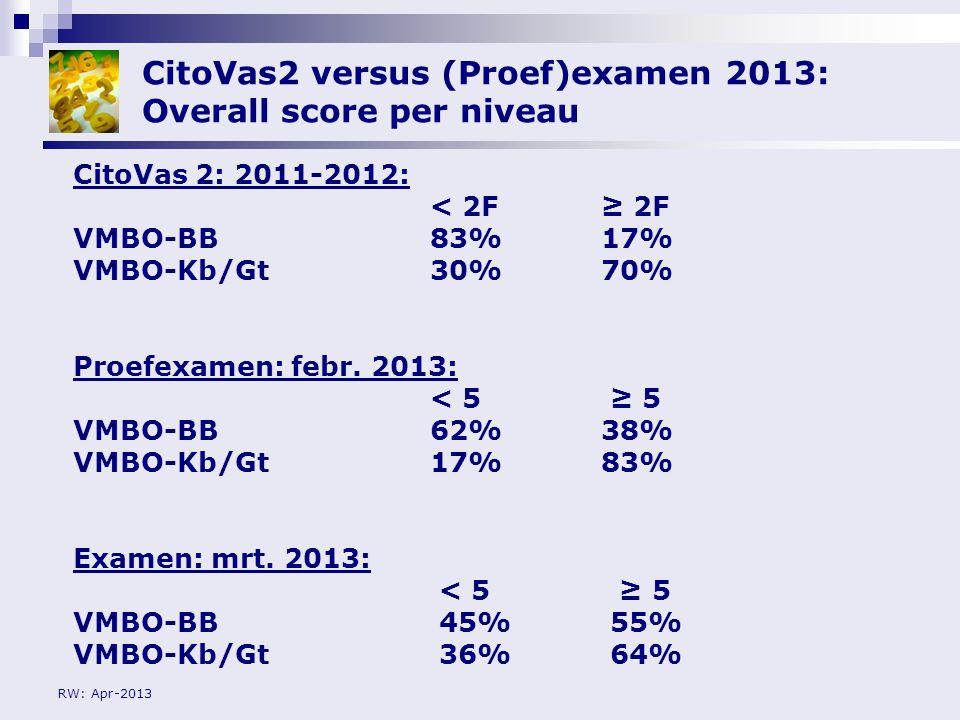 CitoVas2 versus (Proef)examen 2013: Overall score per niveau