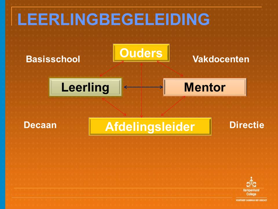 LEERLINGBEGELEIDING Ouders Leerling Mentor Afdelingsleider