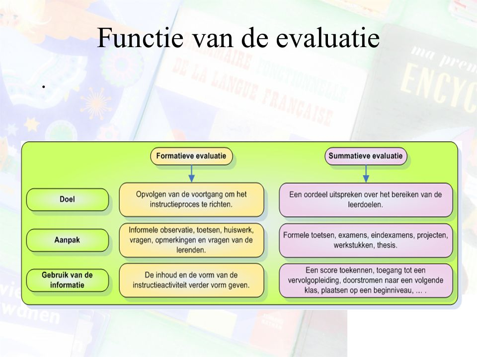 Functie van de evaluatie