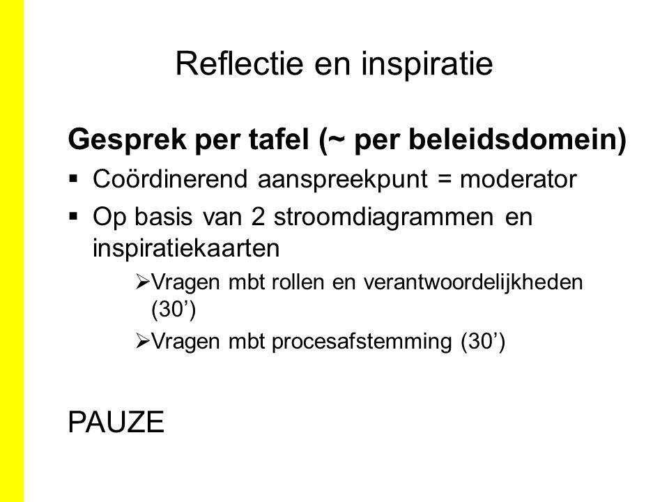 Reflectie en inspiratie