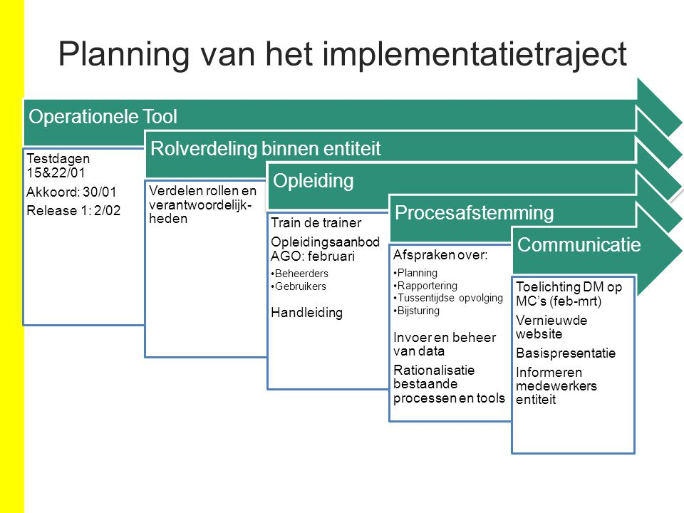 Planning van het implementatietraject