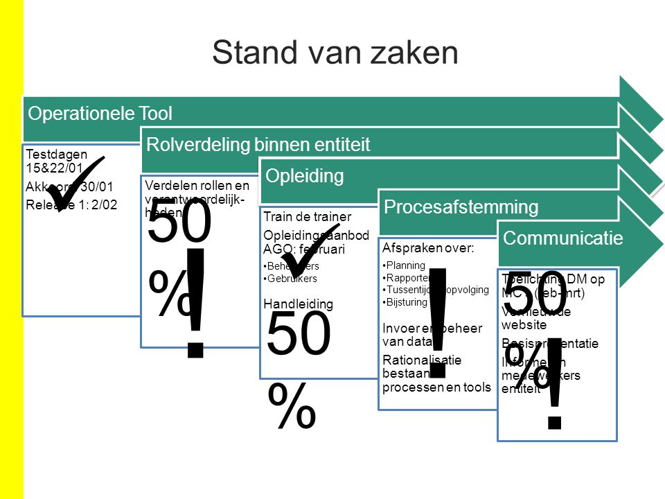 ! ! ! 50% 50% 50% Stand van zaken Operationele Tool