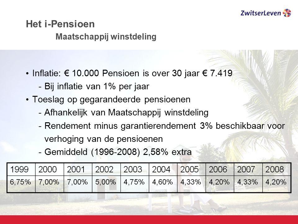 Het i-Pensioen Maatschappij winstdeling