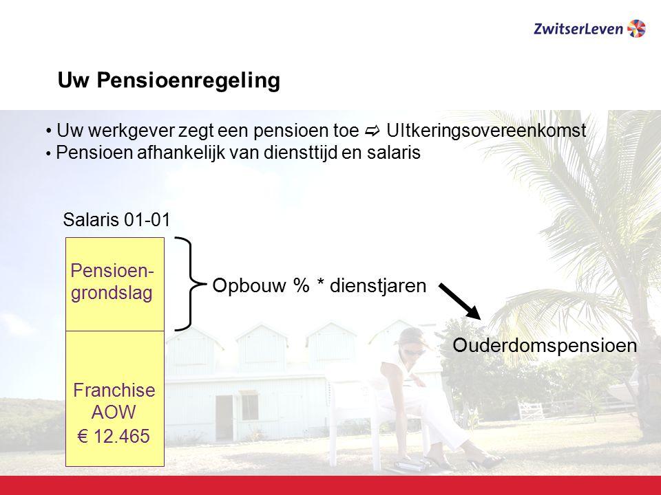 Uw Pensioenregeling Opbouw % * dienstjaren Ouderdomspensioen