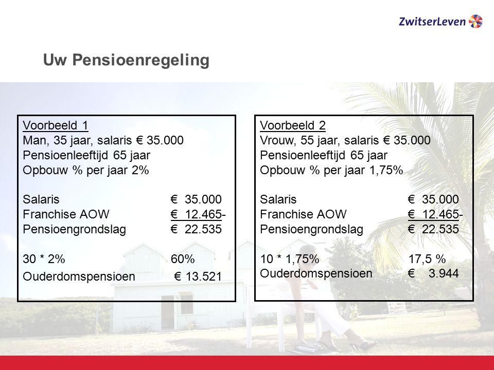 Uw Pensioenregeling Voorbeeld 1 Man, 35 jaar, salaris € 35.000