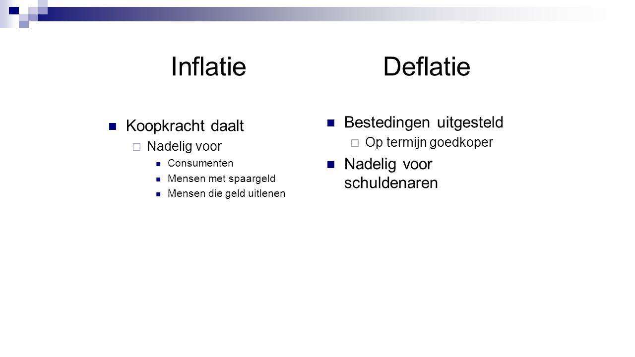 Inflatie Deflatie Bestedingen uitgesteld Koopkracht daalt