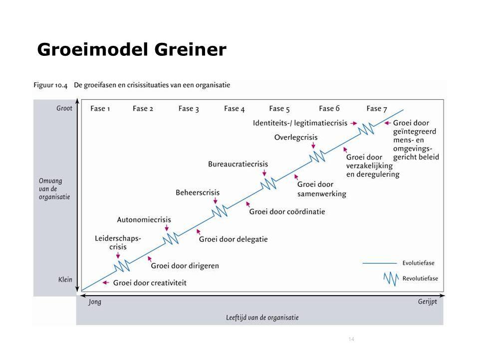 Groeimodel Greiner Wat is het groeimodel van Greiner