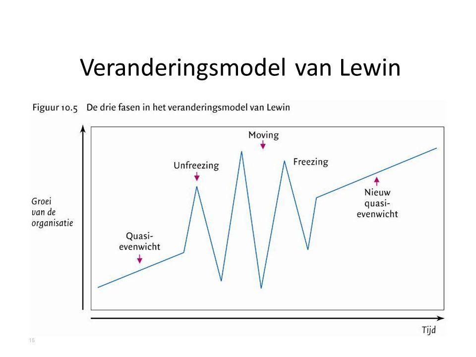 Veranderingsmodel van Lewin