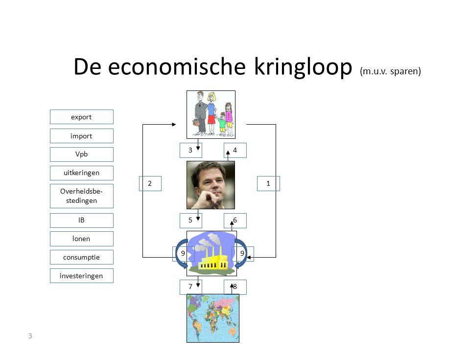 De economische kringloop (m.u.v. sparen)