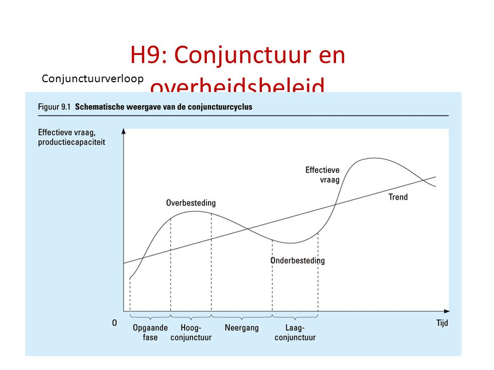 H9: Conjunctuur en overheidsbeleid