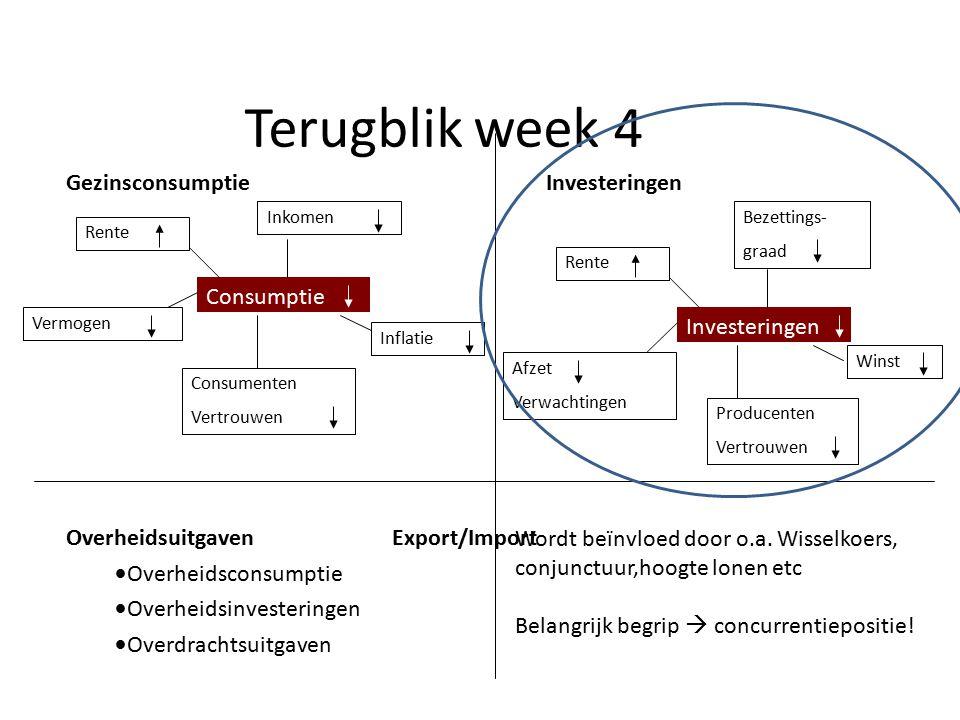 Terugblik week 4 Gezinsconsumptie Investeringen Consumptie