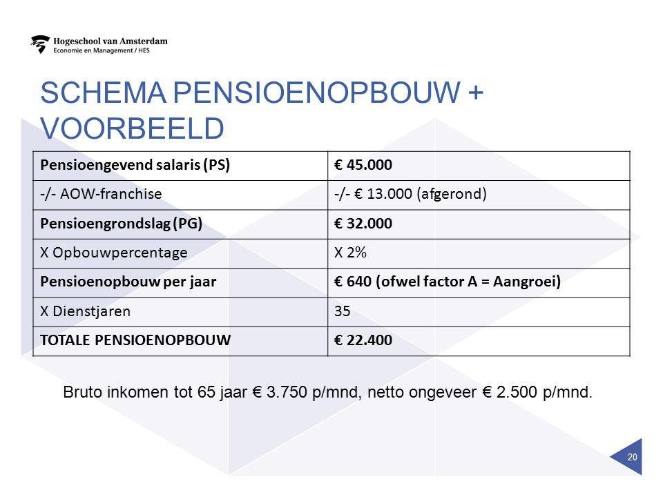 Schema pensioenopbouw + VOORBEELD