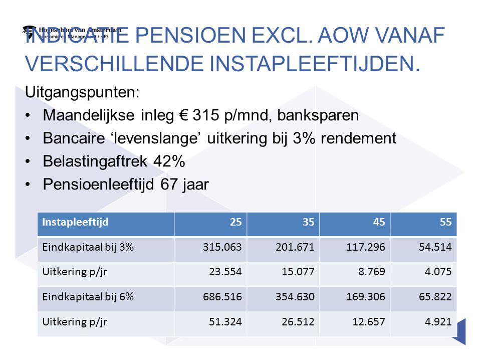 Indicatie pensioen excl. AOW vanaf verschillende instapleeftijden.