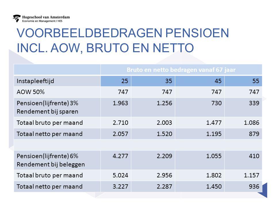 Voorbeeldbedragen pensioen incl. AOW, bruto en netto