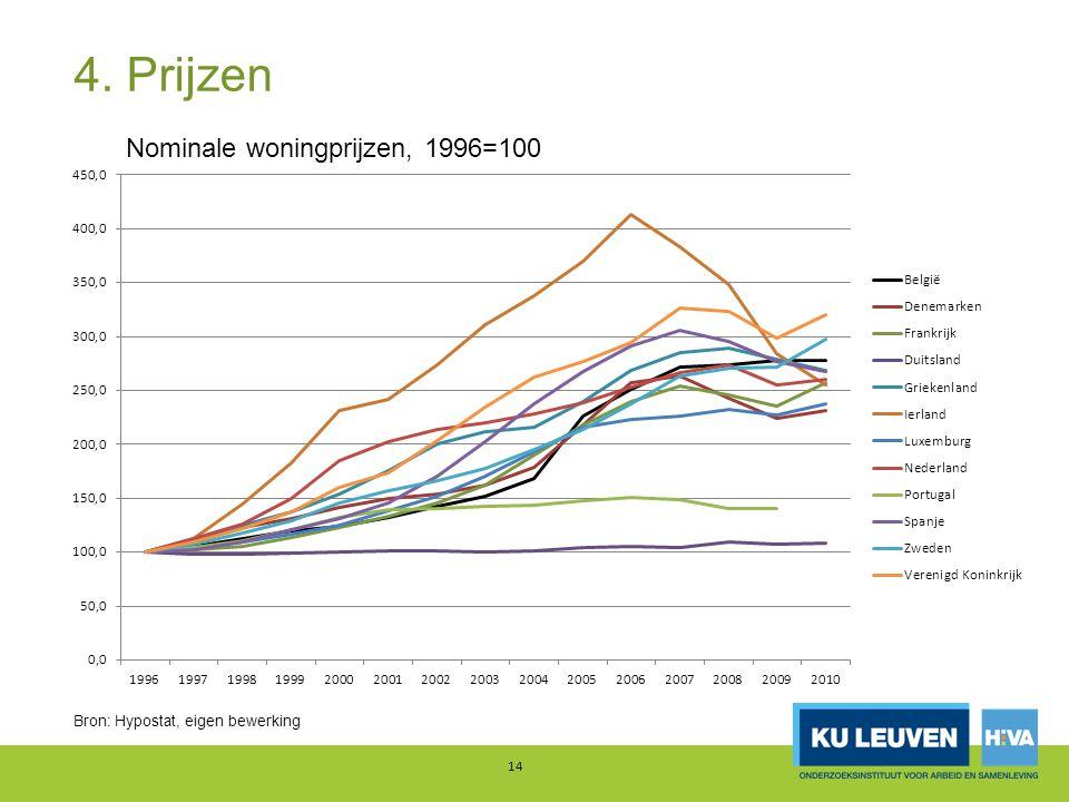 4. Prijzen Nominale woningprijzen, 1996=100