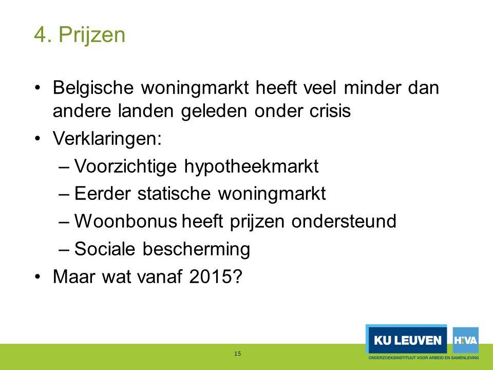 4. Prijzen Belgische woningmarkt heeft veel minder dan andere landen geleden onder crisis. Verklaringen: