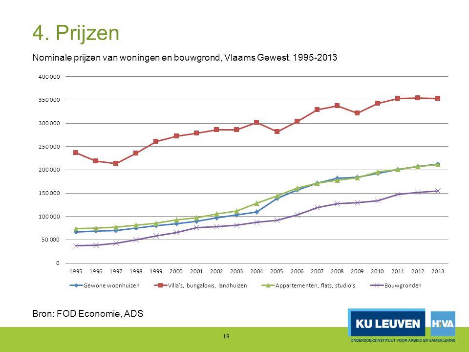 4. Prijzen Nominale prijzen van woningen en bouwgrond, Vlaams Gewest, 1995-2013.