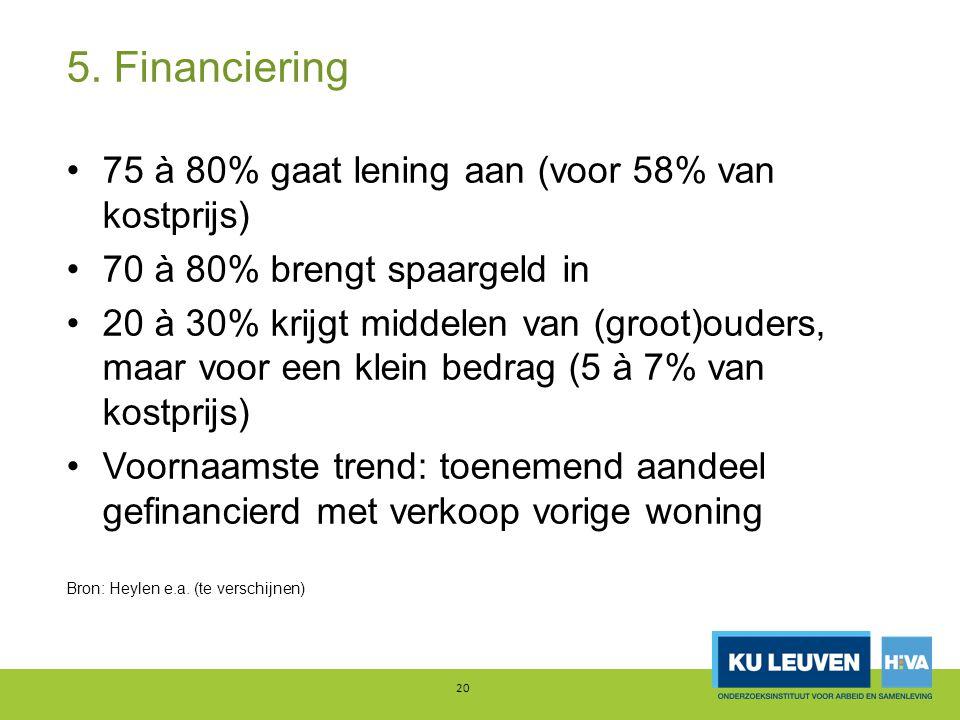 5. Financiering 75 à 80% gaat lening aan (voor 58% van kostprijs)