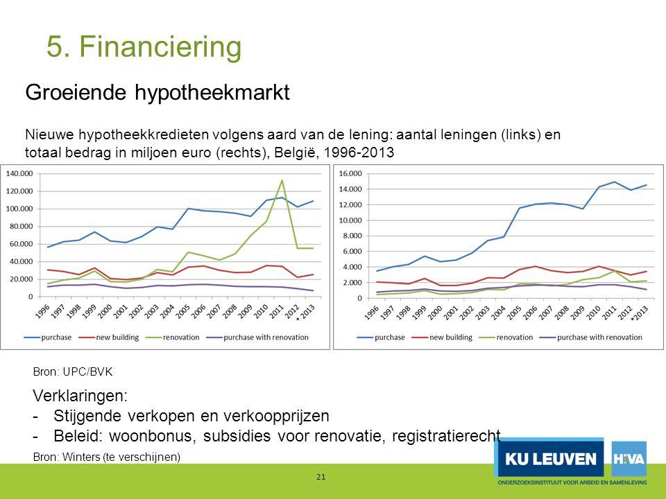 5. Financiering Groeiende hypotheekmarkt Verklaringen: