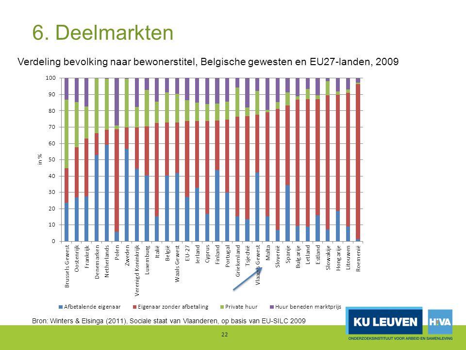 6. Deelmarkten Verdeling bevolking naar bewonerstitel, Belgische gewesten en EU27-landen, 2009.