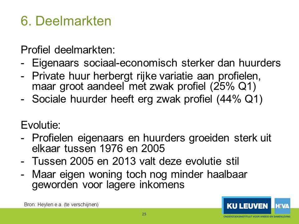 6. Deelmarkten Profiel deelmarkten: