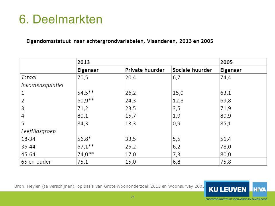 6. Deelmarkten Eigendomsstatuut naar achtergrondvariabelen, Vlaanderen, 2013 en 2005. 2013. 2005.