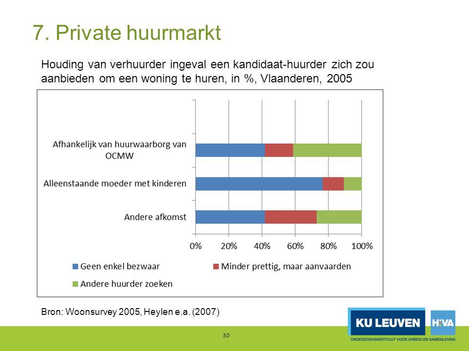 7. Private huurmarkt Houding van verhuurder ingeval een kandidaat-huurder zich zou aanbieden om een woning te huren, in %, Vlaanderen, 2005.