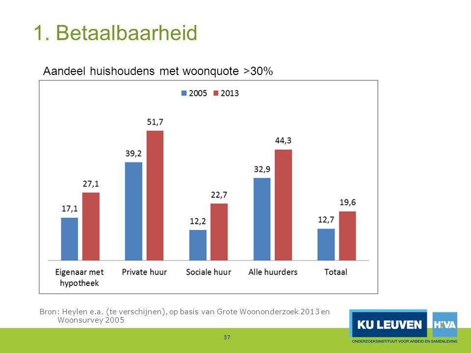 1. Betaalbaarheid Aandeel huishoudens met woonquote >30%