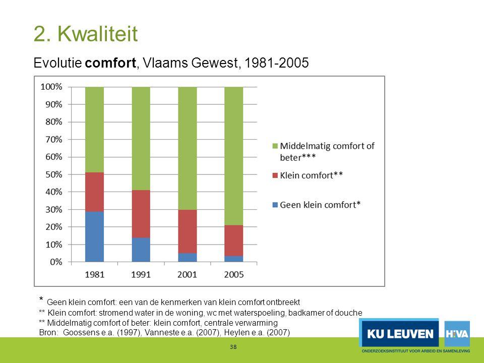 2. Kwaliteit Evolutie comfort, Vlaams Gewest, 1981-2005