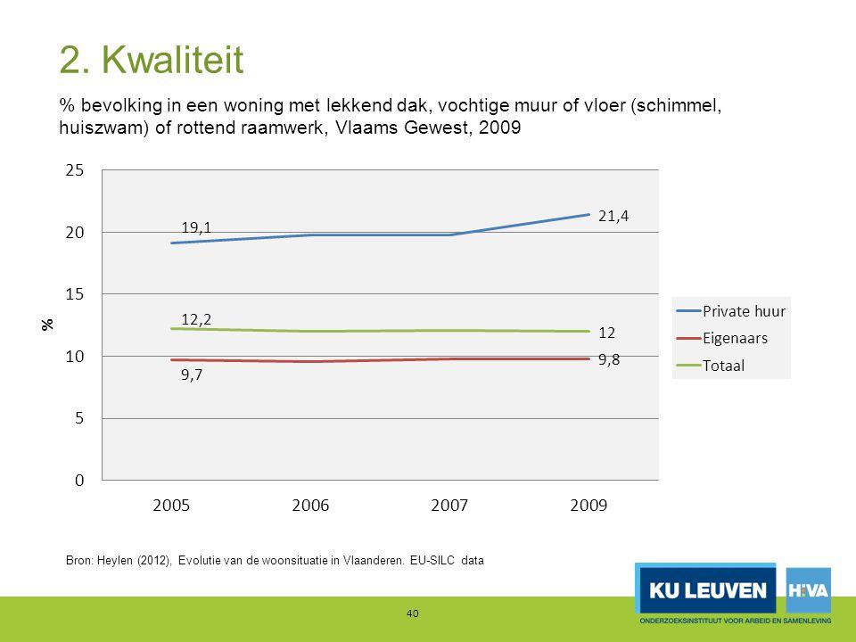 2. Kwaliteit % bevolking in een woning met lekkend dak, vochtige muur of vloer (schimmel, huiszwam) of rottend raamwerk, Vlaams Gewest, 2009.
