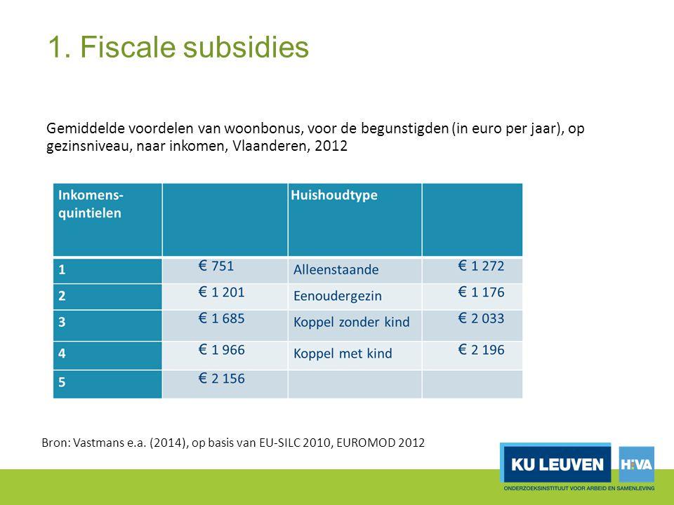 1. Fiscale subsidies Gemiddelde voordelen van woonbonus, voor de begunstigden (in euro per jaar), op gezinsniveau, naar inkomen, Vlaanderen, 2012.