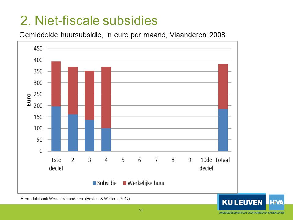 2. Niet-fiscale subsidies