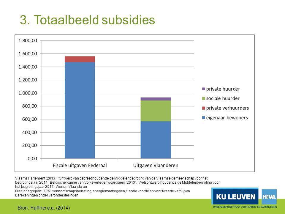 3. Totaalbeeld subsidies