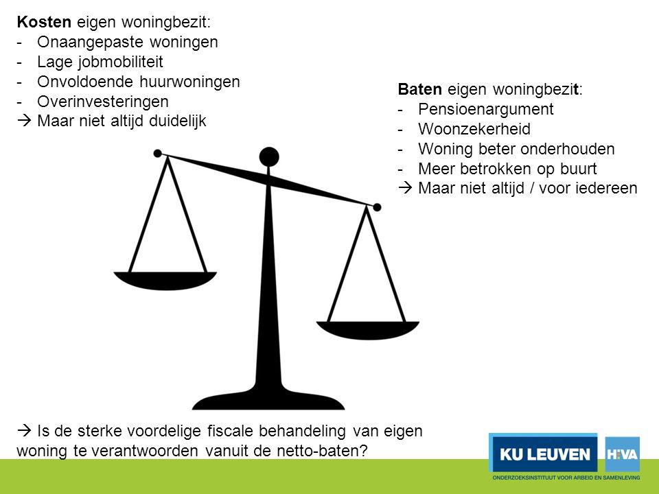 Kosten eigen woningbezit: