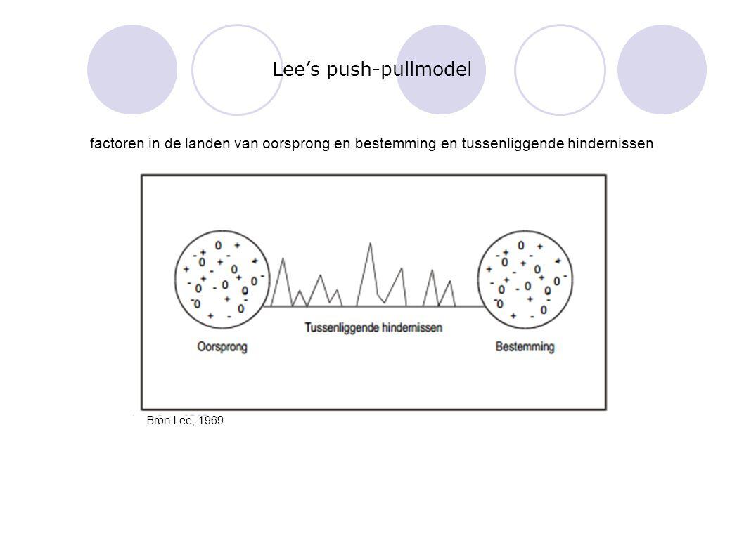 Lee's push-pullmodel factoren in de landen van oorsprong en bestemming en tussenliggende hindernissen.