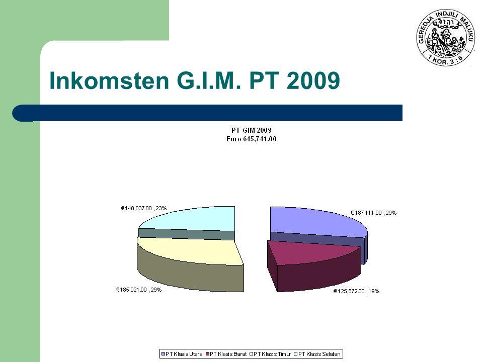 Inkomsten G.I.M. PT 2009