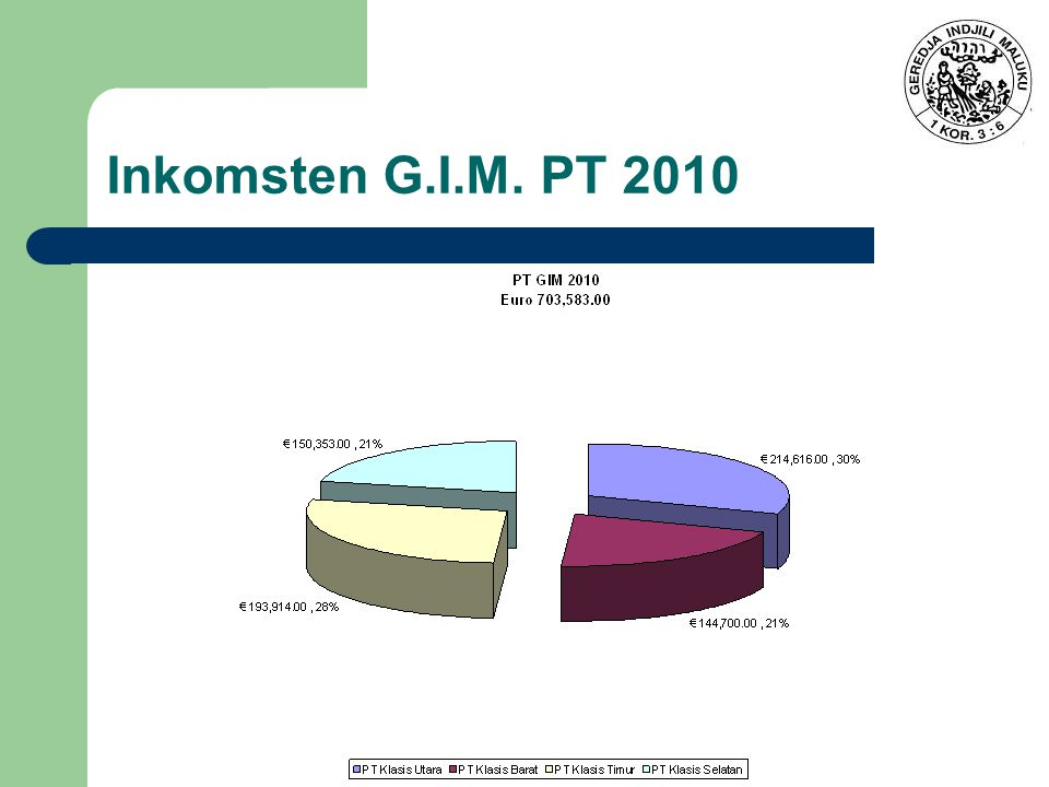 Inkomsten G.I.M. PT 2010