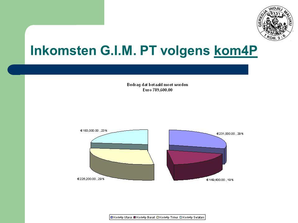 Inkomsten G.I.M. PT volgens kom4P