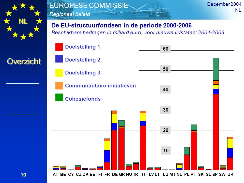 De EU-structuurfondsen in de periode 2000-2006