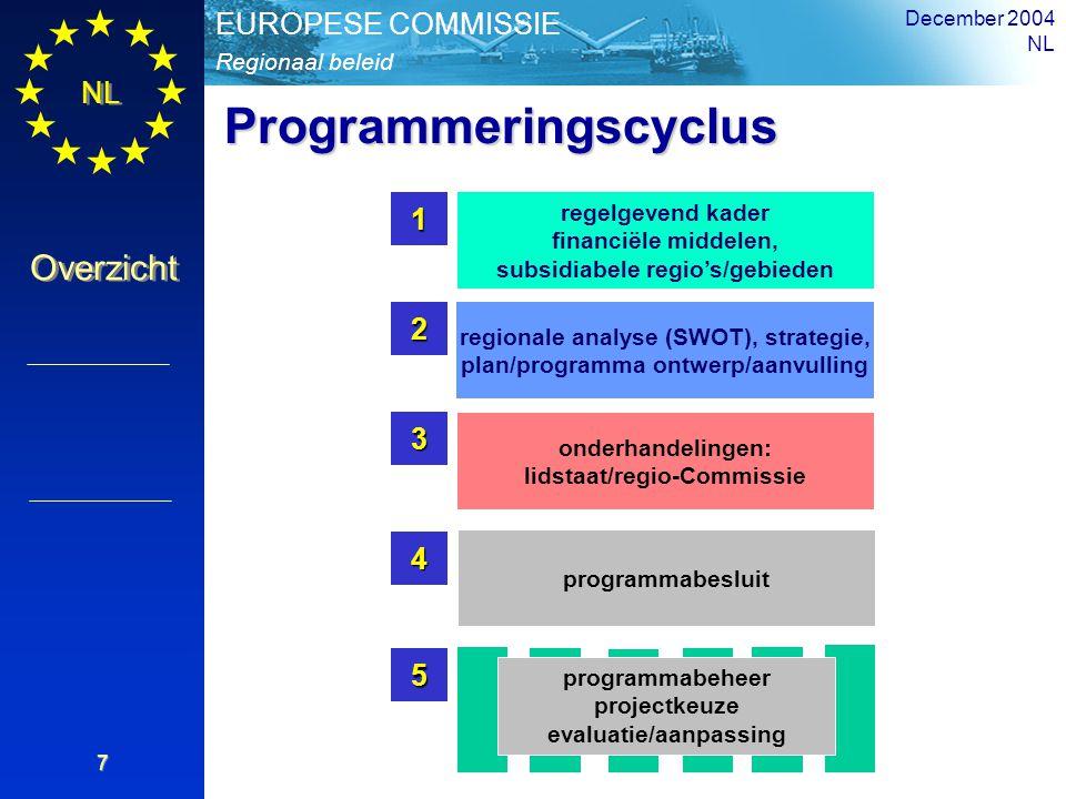 Programmeringscyclus