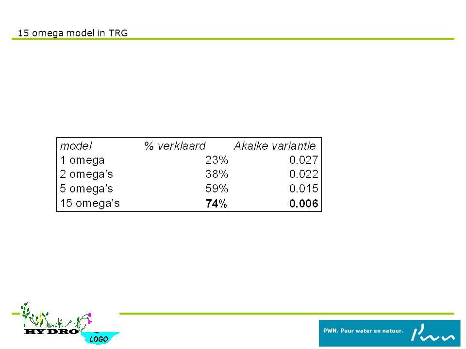 15 omega model in TRG