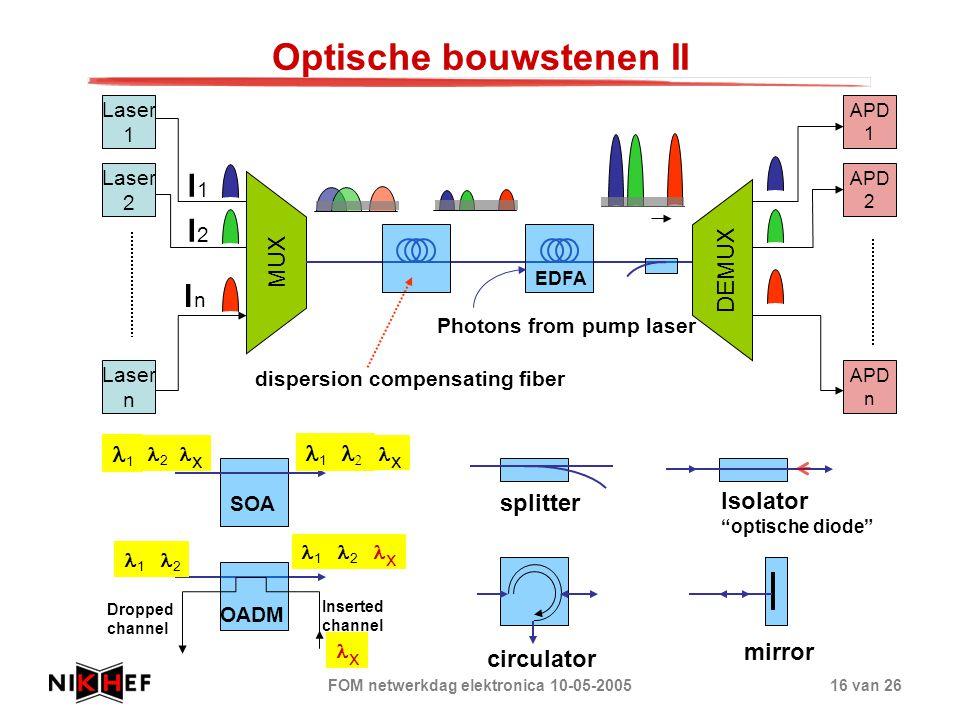 Optische bouwstenen II