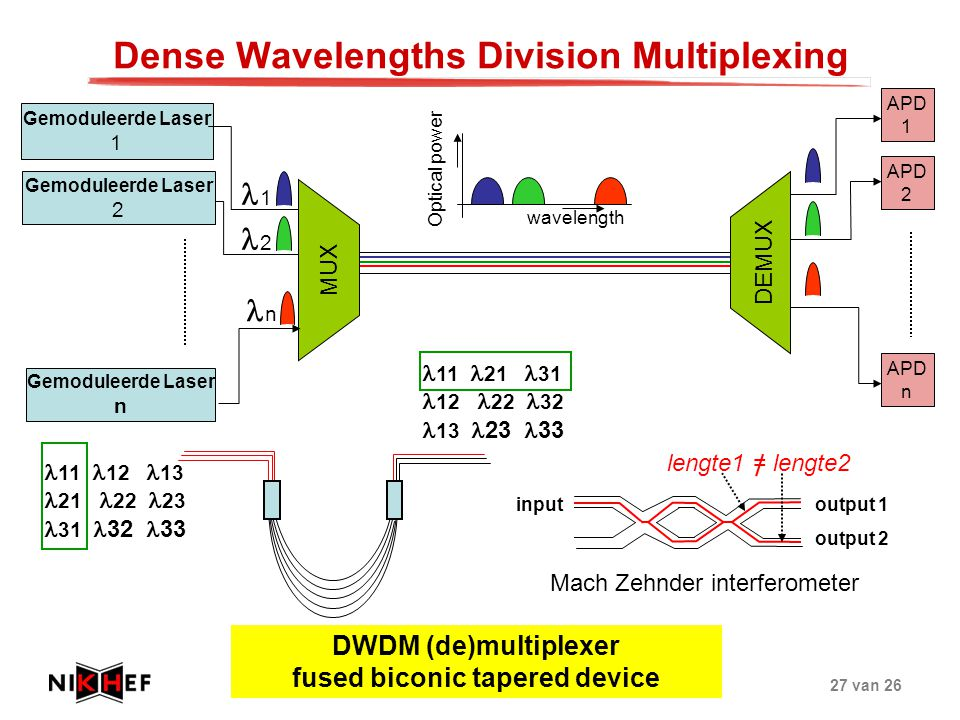 Dense Wavelengths Division Multiplexing
